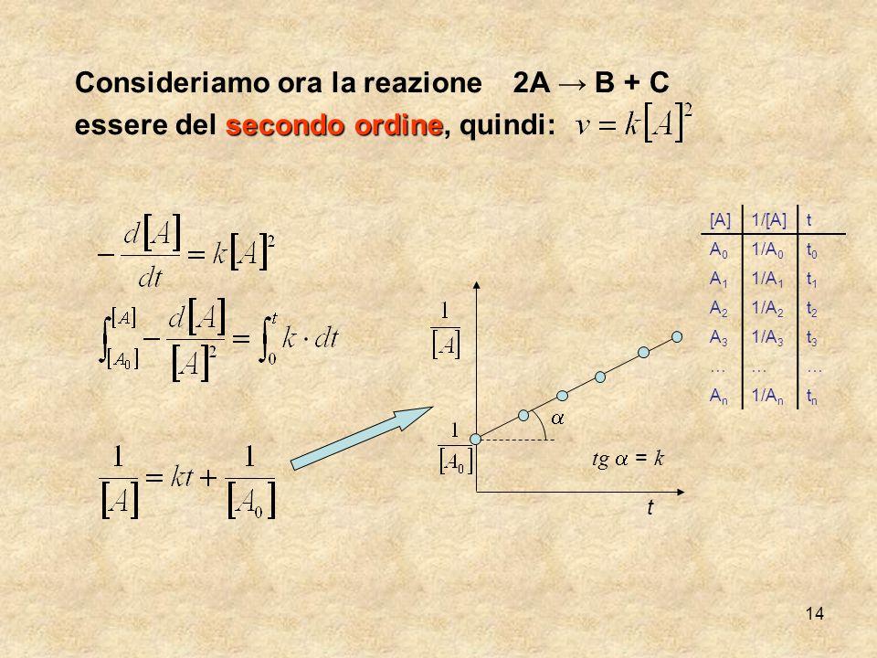 14 Consideriamo ora la reazione2A B + C secondo ordine essere del secondo ordine, quindi: [A]1/[A]t A0A0 1/A 0 t0t0 A1A1 1/A 1 t1t1 A2A2 1/A 2 t2t2 A3