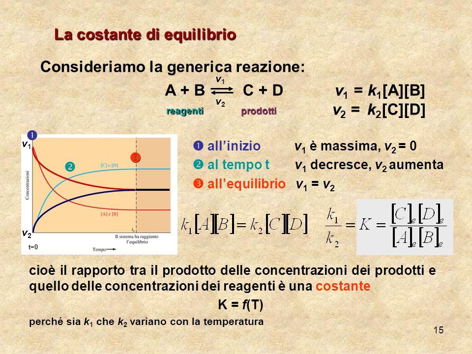 15 Consideriamo la generica reazione: A + B C + D v 1 = k 1 [A][B] v 2 = k 2 [C][D] La costante di equilibrio v1v1 v2v2 reagentiprodotti allinizio v 1