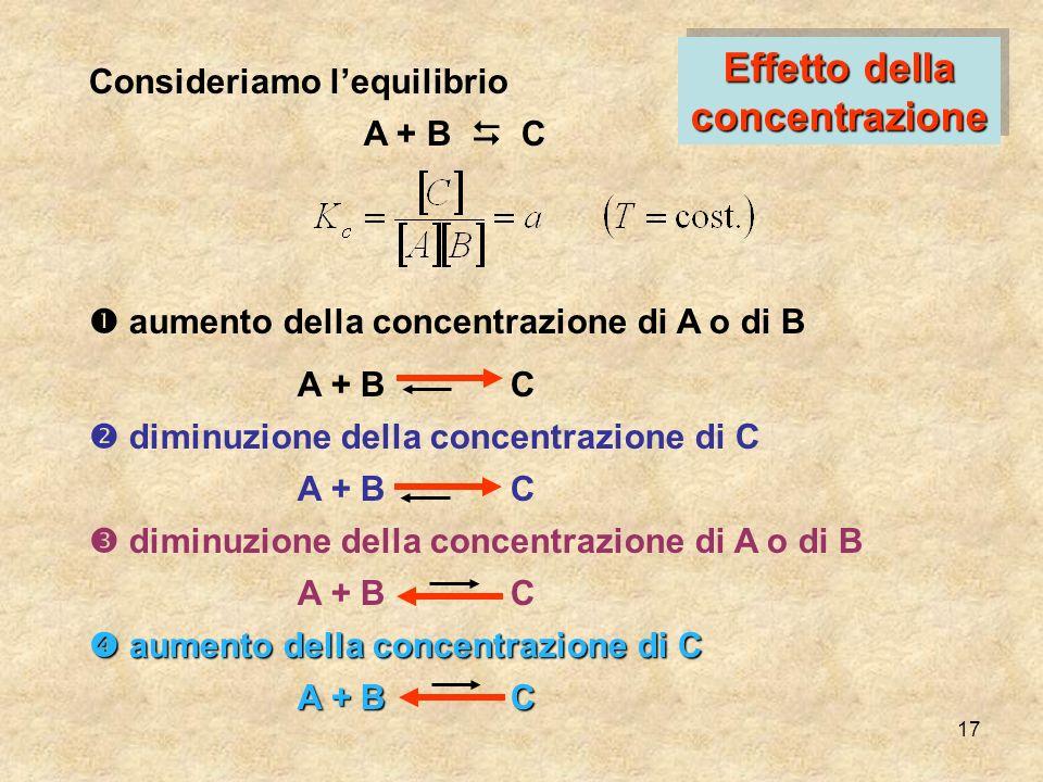 17 Consideriamo lequilibrio A + B C aumento della concentrazione di A o di B A + B C diminuzione della concentrazione di C A + B C diminuzione della c