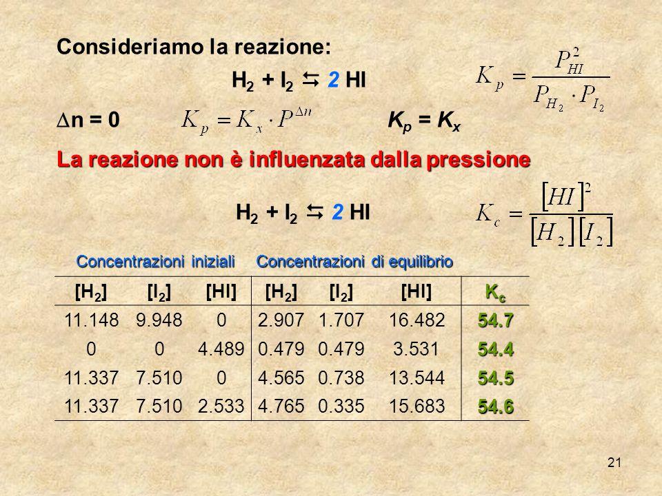 21 Consideriamo la reazione: H 2 + I 2 2 HI n = 0K p = K x La reazione non è influenzata dalla pressione [H 2 ][I 2 ][HI][H 2 ][I 2 ][HI] KcKcKcKc 11.
