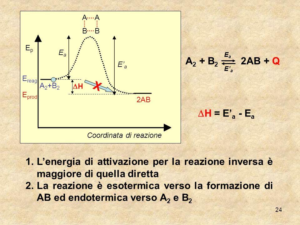 24 A B A B EaEa EaEa A 2 +B 2 2AB EpEp E reag E prod Coordinata di reazione X H A 2 + B 2 2AB + Q EaEa EaEa 1.Lenergia di attivazione per la reazione