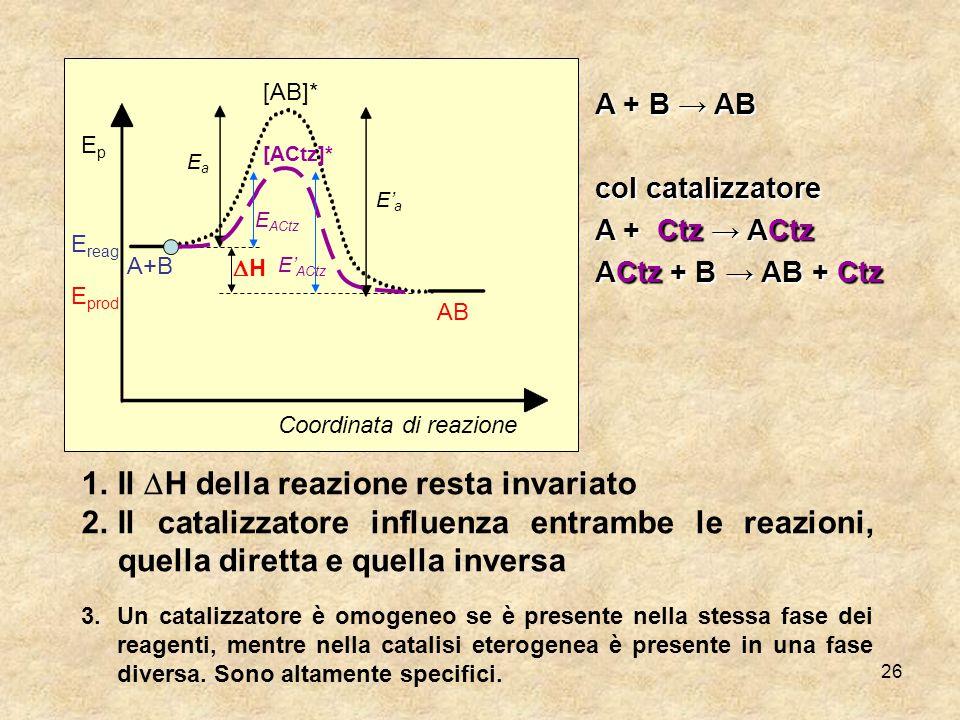 26 [AB]* EaEa EaEa A+B AB EpEp E reag E prod Coordinata di reazione H A + B AB col catalizzatore A + Ctz ACtz ACtz + B AB + Ctz [ACtz]* E ACtz 1.Il H