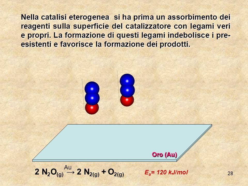 28 Nella catalisi eterogenea si ha prima un assorbimento dei reagenti sulla superficie del catalizzatore con legami veri e propri. La formazione di qu