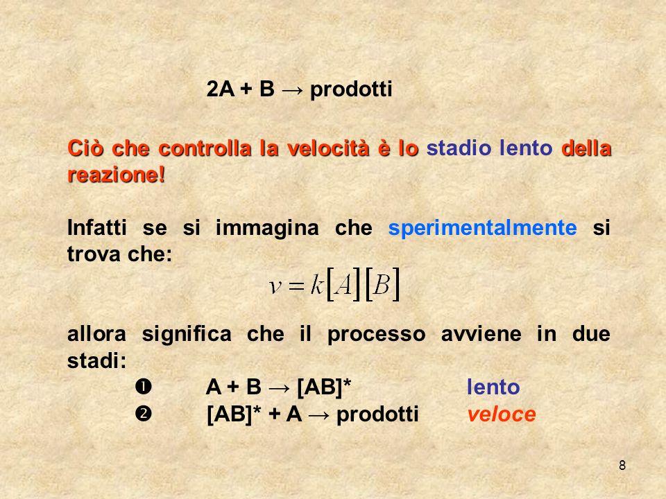 8 2A + B prodotti Ciò che controlla la velocità è lo della reazione! Ciò che controlla la velocità è lo stadio lento della reazione! Infatti se si imm