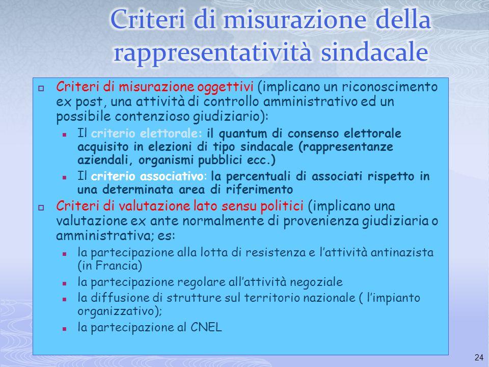 23 La partecipazione al processo negoziale (nel pubblico impiego) La partecipazione a funzioni pubbliche ed organi istituzionali La selezione allo sco