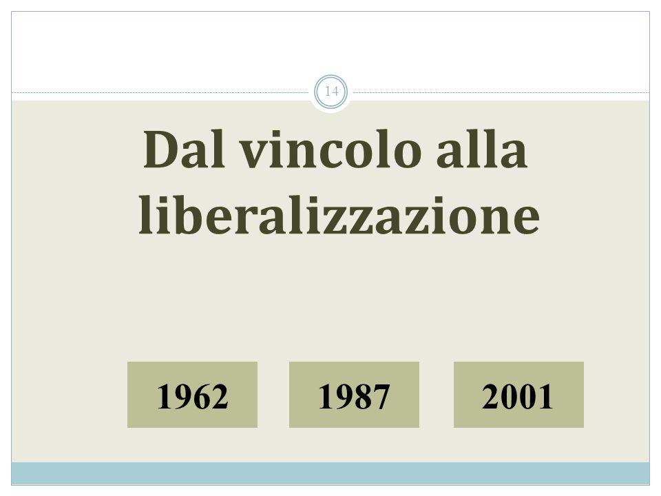 Dal vincolo alla liberalizzazione 196219872001 14