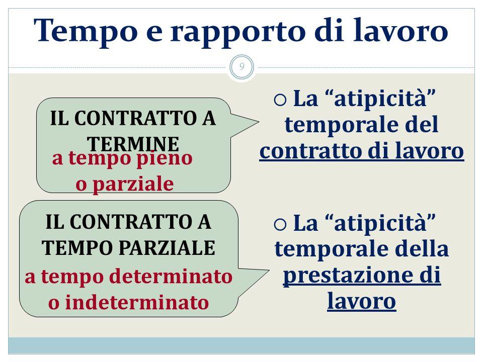 Tempo e rapporto di lavoro La atipicità temporale del contratto di lavoro La atipicità temporale della prestazione di lavoro IL CONTRATTO A TERMINE IL CONTRATTO A TEMPO PARZIALE a tempo pieno o parziale a tempo determinato o indeterminato 9