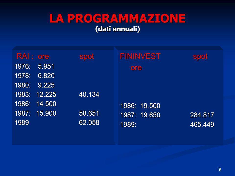 9 LA PROGRAMMAZIONE (dati annuali) RAI : ore spot RAI : ore spot 1976: 5.951 1978: 6.820 1980: 9.225 1983: 12.225 40.134 1986: 14.500 1987: 15.900 58.