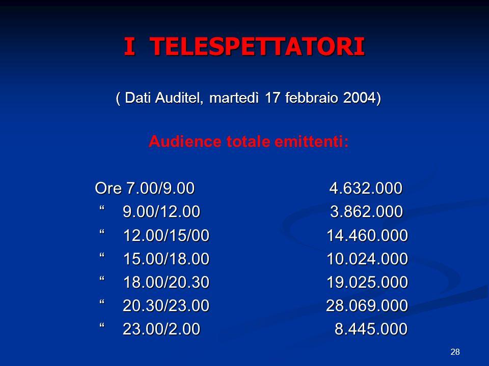28 I TELESPETTATORI ( Dati Auditel, martedì 17 febbraio 2004) ( Dati Auditel, martedì 17 febbraio 2004) Audience totale emittenti: Ore 7.00/9.00 4.632