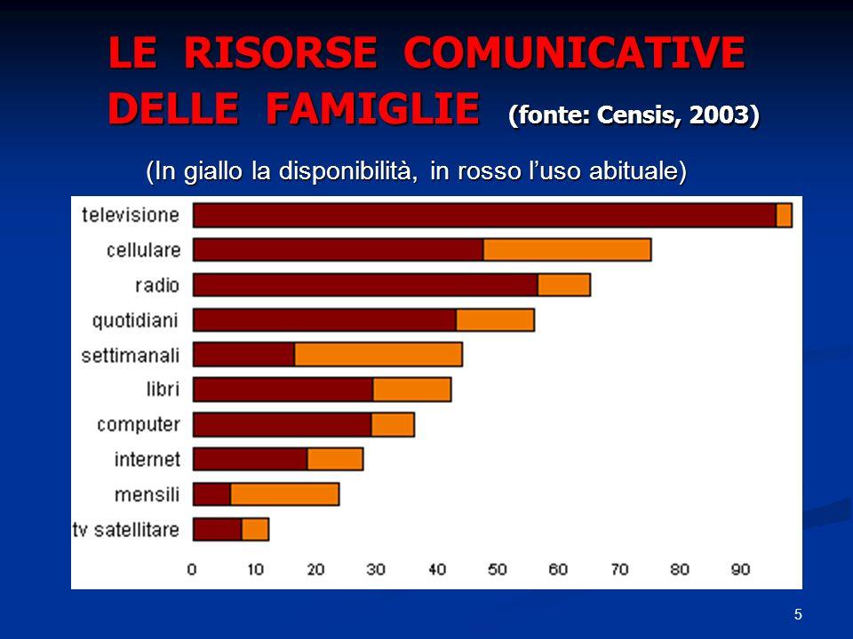 5 LE RISORSE COMUNICATIVE DELLE FAMIGLIE (fonte: Censis, 2003) (In giallo la disponibilità, in rosso luso abituale) (In giallo la disponibilità, in ro