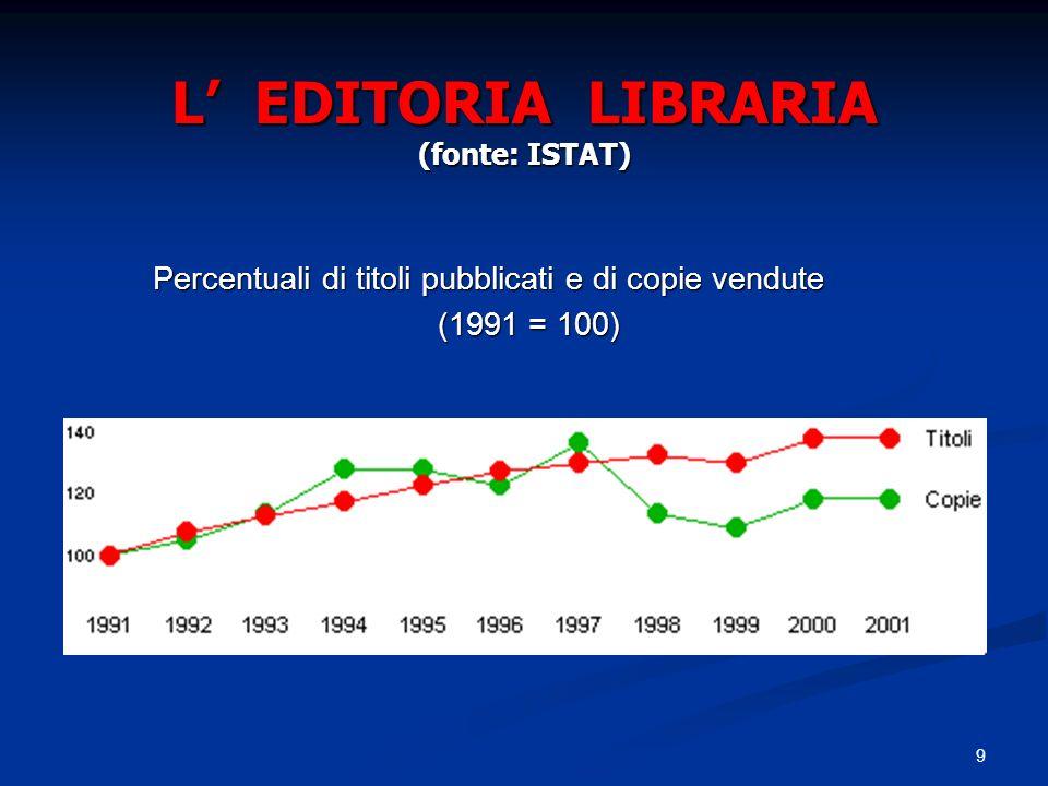 9 L EDITORIA LIBRARIA (fonte: ISTAT) Percentuali di titoli pubblicati e di copie vendute Percentuali di titoli pubblicati e di copie vendute (1991 = 1