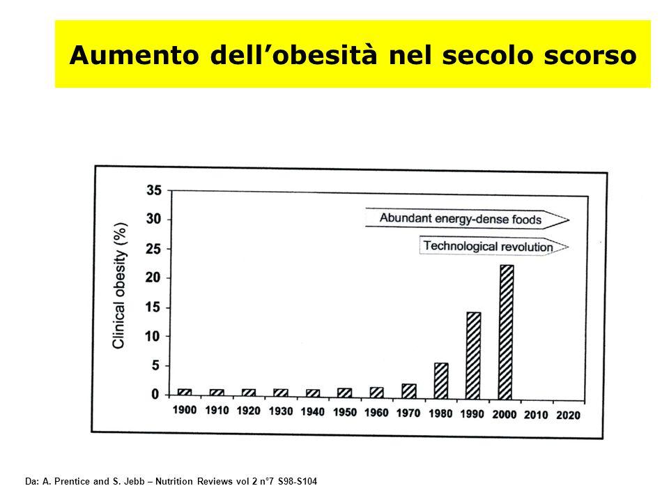 Aumento dellobesità nel secolo scorso Da: A. Prentice and S. Jebb – Nutrition Reviews vol 2 n°7 S98-S104