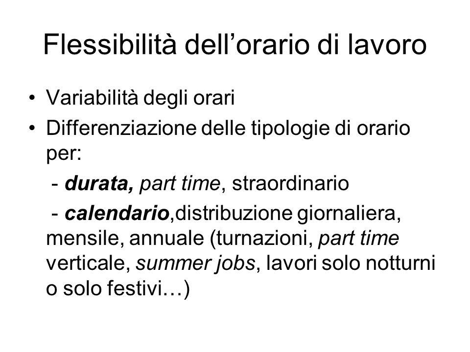 Flessibilità dellorario di lavoro Variabilità degli orari Differenziazione delle tipologie di orario per: - durata, part time, straordinario - calenda