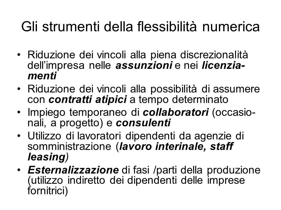 Gli strumenti della flessibilità numerica Riduzione dei vincoli alla piena discrezionalità dellimpresa nelle assunzioni e nei licenzia- menti Riduzion