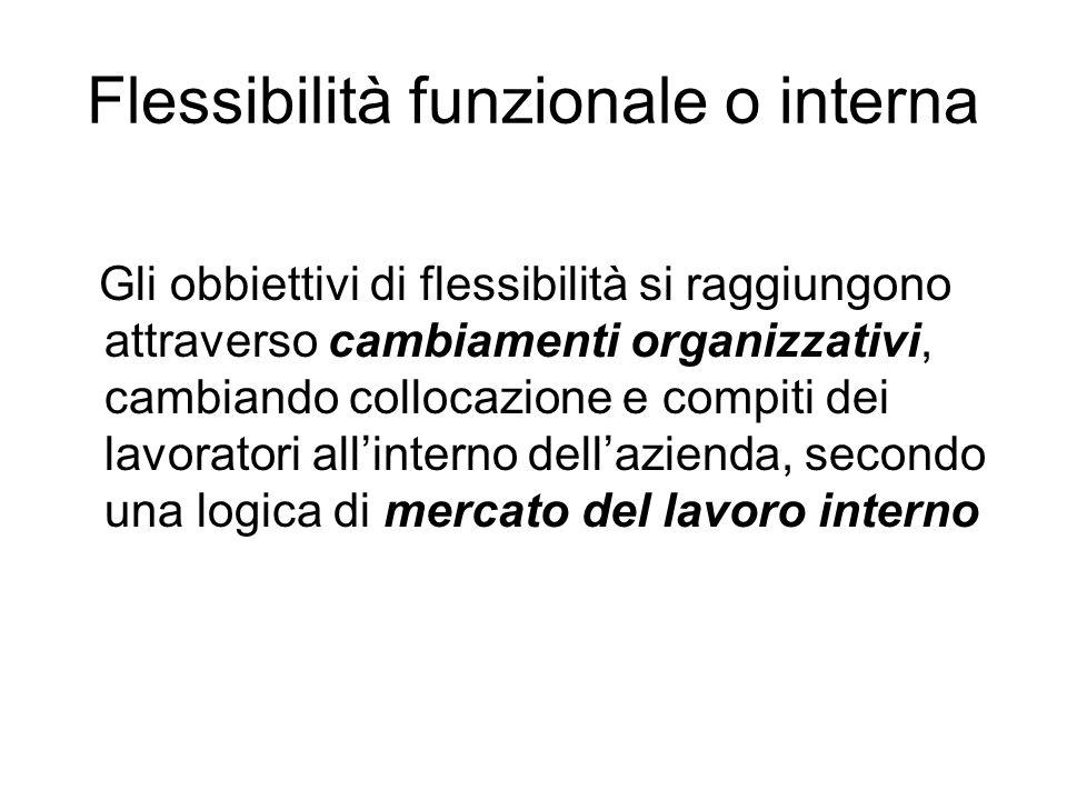 Flessibilità funzionale o interna Gli obbiettivi di flessibilità si raggiungono attraverso cambiamenti organizzativi, cambiando collocazione e compiti