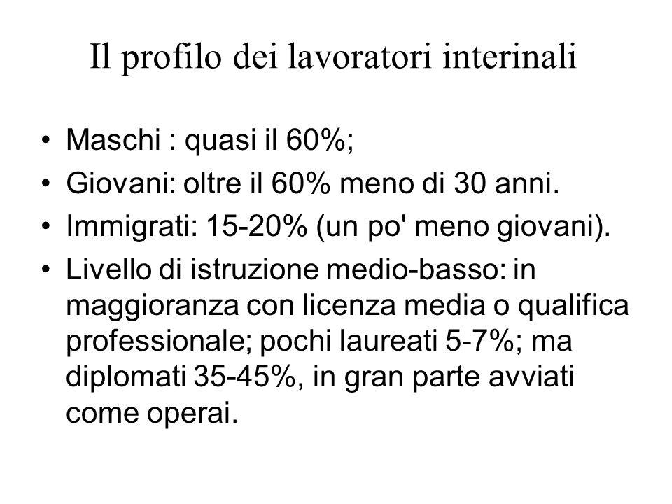Il profilo dei lavoratori interinali Maschi : quasi il 60%; Giovani: oltre il 60% meno di 30 anni. Immigrati: 15-20% (un po' meno giovani). Livello di