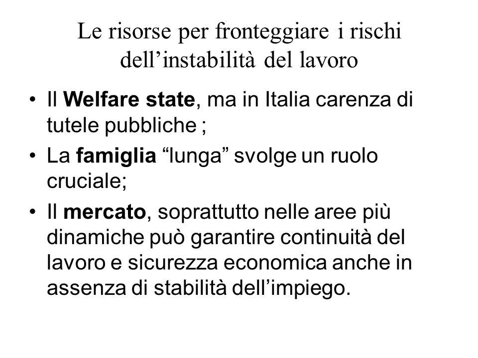Le risorse per fronteggiare i rischi dellinstabilità del lavoro Il Welfare state, ma in Italia carenza di tutele pubbliche ; La famiglia lunga svolge