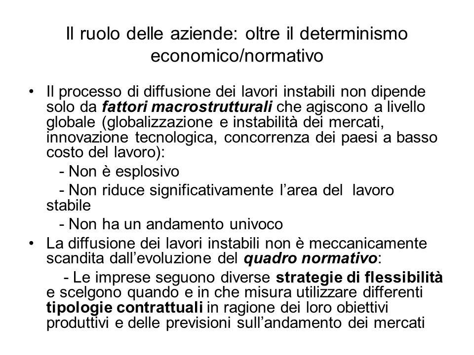 Il ruolo delle aziende: oltre il determinismo economico/normativo Il processo di diffusione dei lavori instabili non dipende solo da fattori macrostru