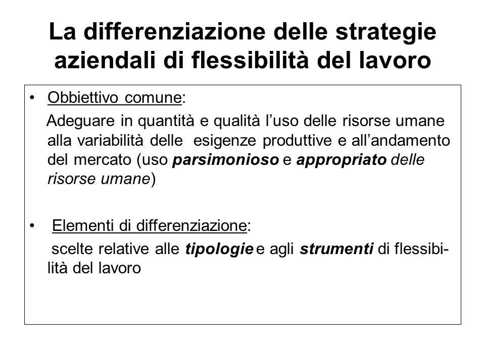 Dimensioni e tipologie di flessibilità del lavoro Flessibilità dei salari Flessibilità dei tempi di lavoro (orari e ca- lendari) Flessibilità numerica Flessibilità funzionale Flessibilità dualistica