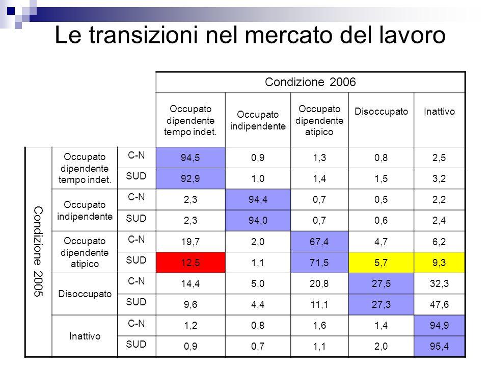 Le transizioni nel mercato del lavoro Condizione 2006 Occupato dipendente tempo indet.
