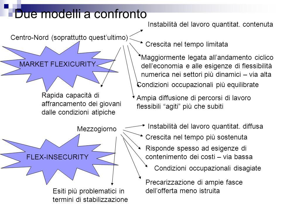 Due modelli a confronto Centro-Nord (soprattutto questultimo) Instabilità del lavoro quantitat.