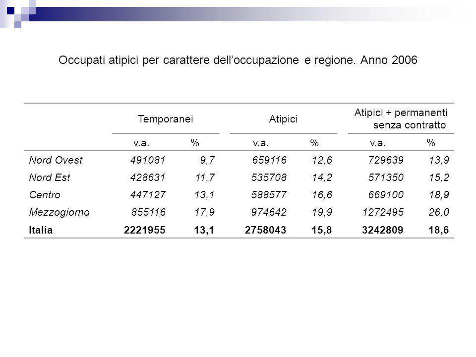 Occupati atipici per carattere delloccupazione e regione.