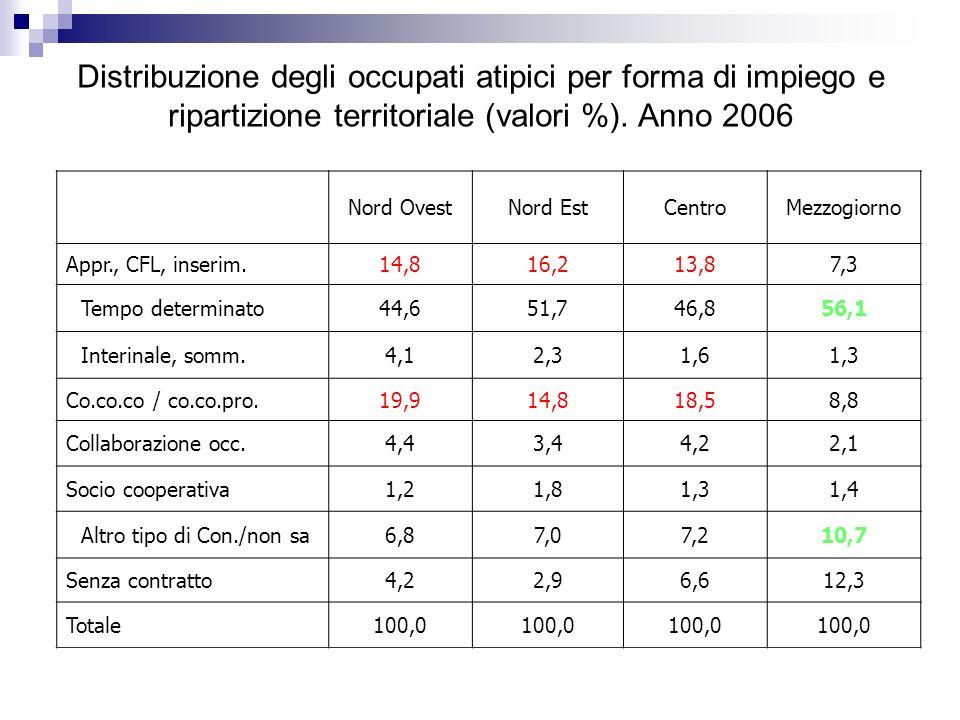 Distribuzione degli occupati atipici per forma di impiego e ripartizione territoriale (valori %).