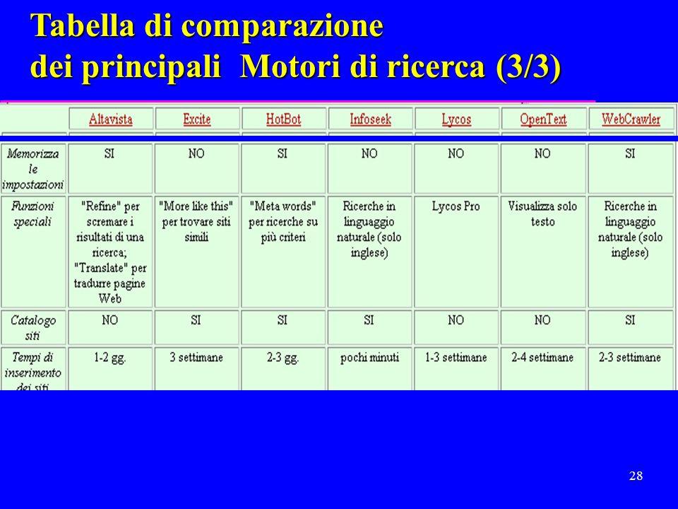 27 Tabella di comparazione dei principali Motori di ricerca (2/3)
