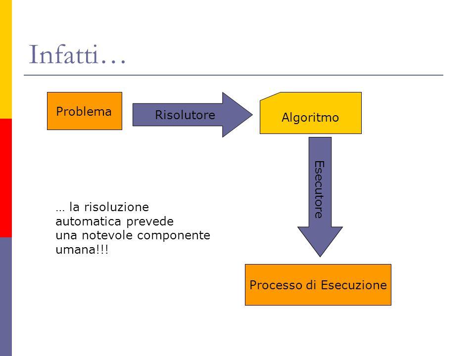 Infatti… Problema Risolutore Algoritmo Esecutore Processo di Esecuzione … la risoluzione automatica prevede una notevole componente umana!!!