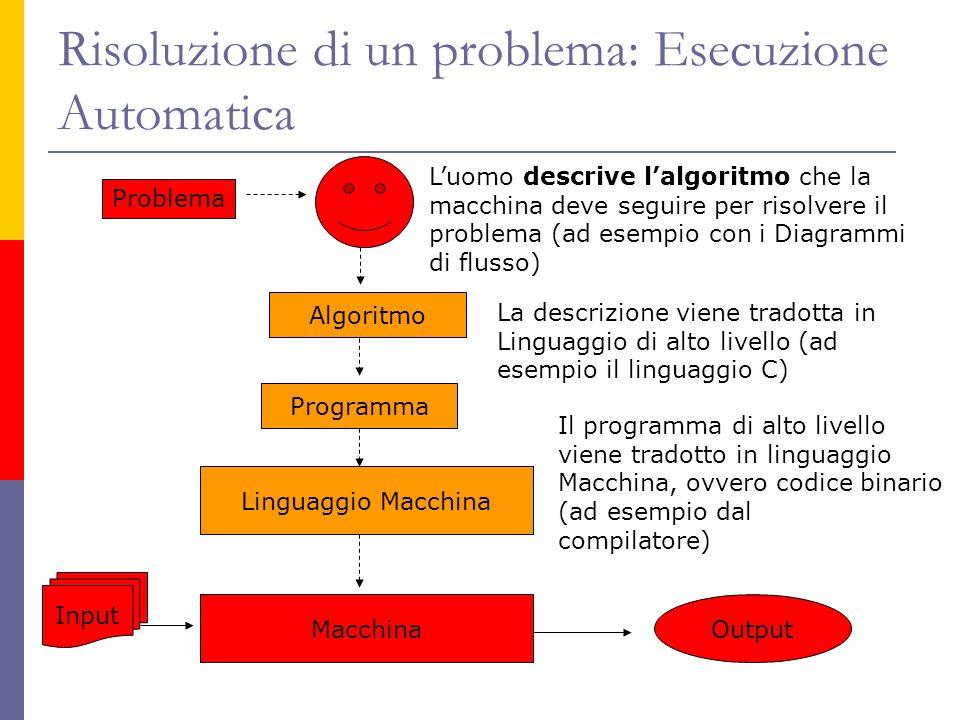 Risoluzione di un problema: Esecuzione Automatica Luomo descrive lalgoritmo che la macchina deve seguire per risolvere il problema (ad esempio con i D