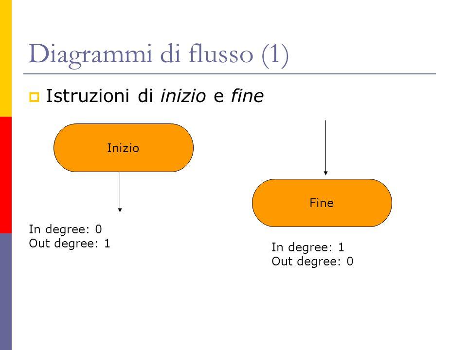 Diagrammi di flusso (1) Istruzioni di inizio e fine Inizio Fine In degree: 0 Out degree: 1 In degree: 1 Out degree: 0