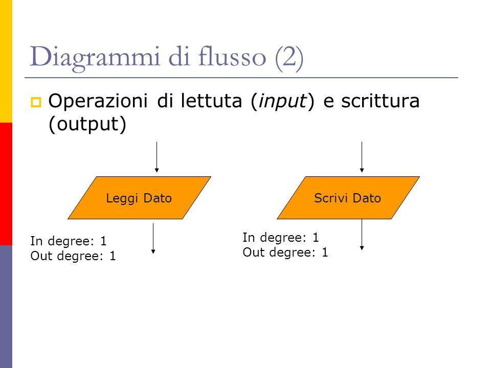 Diagrammi di flusso (2) Operazioni di lettuta (input) e scrittura (output) Leggi DatoScrivi Dato In degree: 1 Out degree: 1 In degree: 1 Out degree: 1