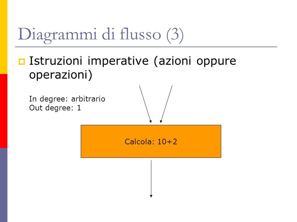 Diagrammi di flusso (3) Istruzioni imperative (azioni oppure operazioni) Calcola: 10+2 In degree: arbitrario Out degree: 1