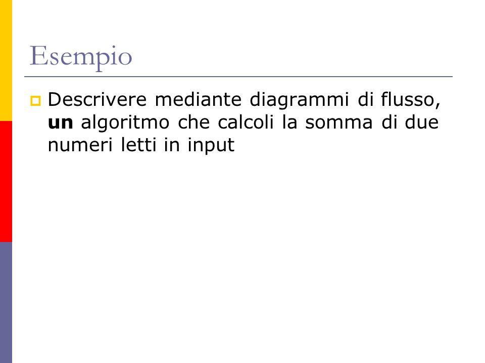 Esempio Descrivere mediante diagrammi di flusso, un algoritmo che calcoli la somma di due numeri letti in input