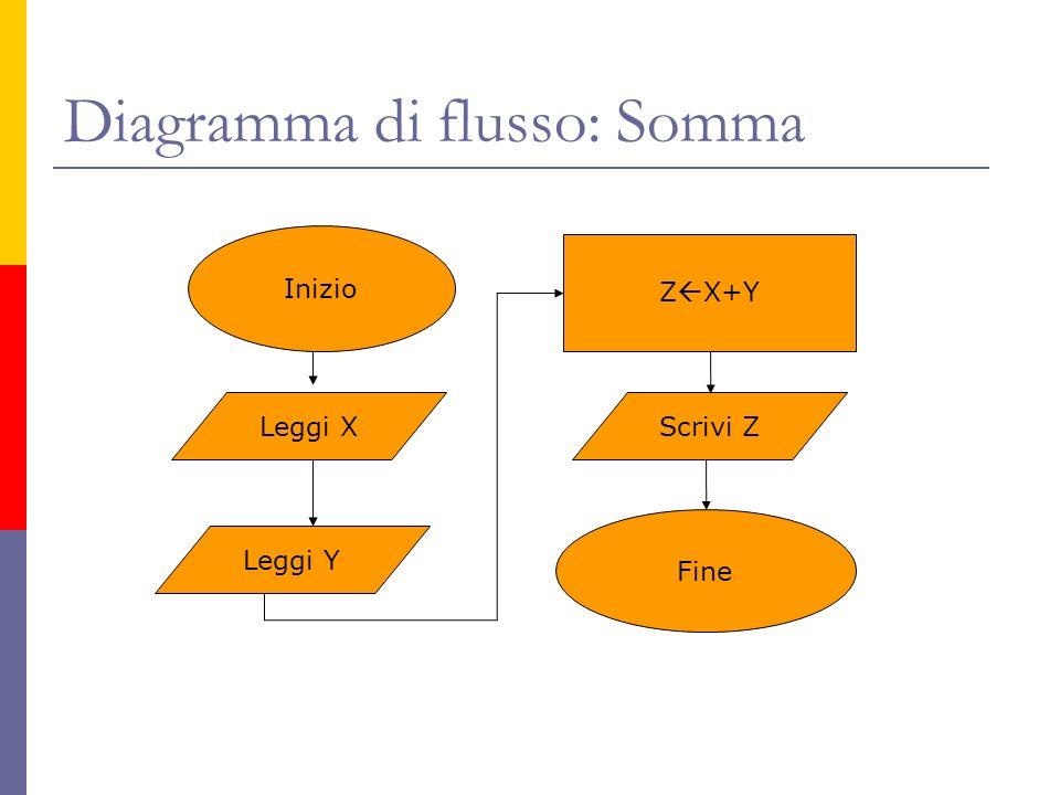 Diagramma di flusso: Somma Inizio Leggi X Leggi Y Z X+Y Scrivi Z Fine