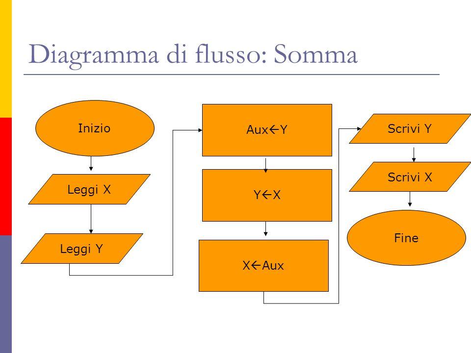 Diagramma di flusso: Somma Inizio Leggi X Leggi Y Aux Y Y X X Aux Scrivi Y Scrivi X Fine