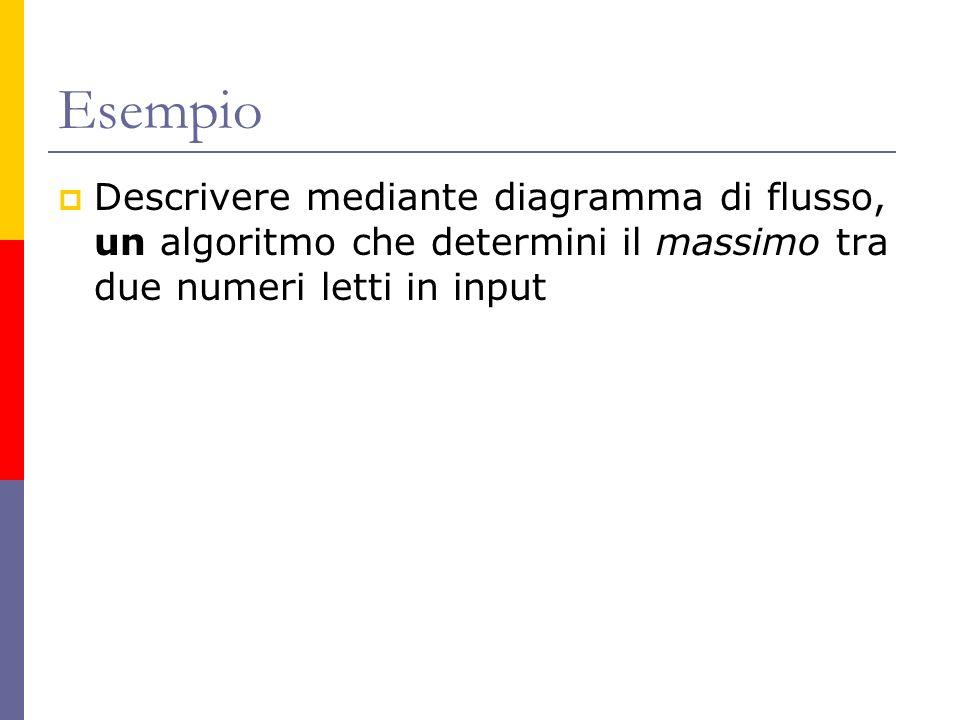 Esempio Descrivere mediante diagramma di flusso, un algoritmo che determini il massimo tra due numeri letti in input