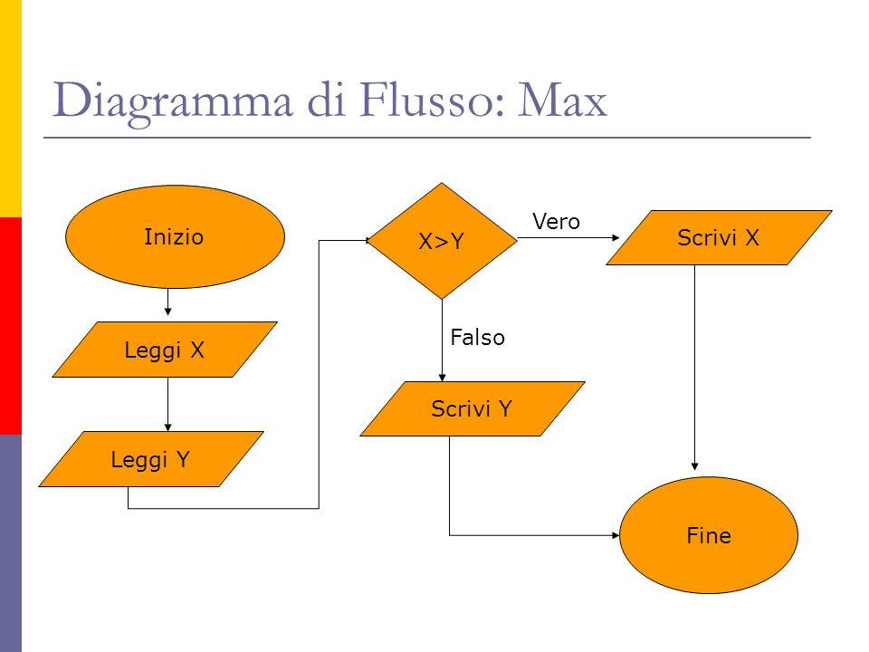 Diagramma di Flusso: Max Inizio Leggi X Leggi Y X>Y Scrivi Y Scrivi X Falso Vero Fine