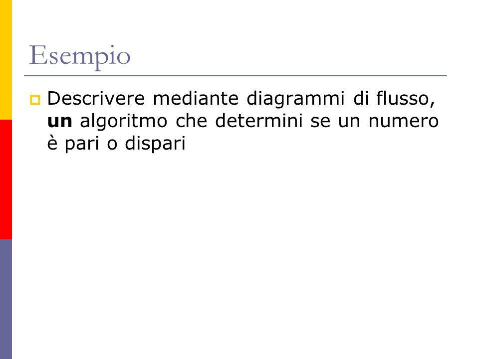 Esempio Descrivere mediante diagrammi di flusso, un algoritmo che determini se un numero è pari o dispari