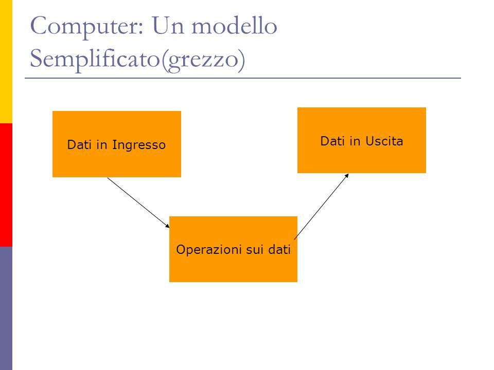 Computer: Un modello Semplificato(grezzo) Dati in Ingresso Dati in Uscita Operazioni sui dati