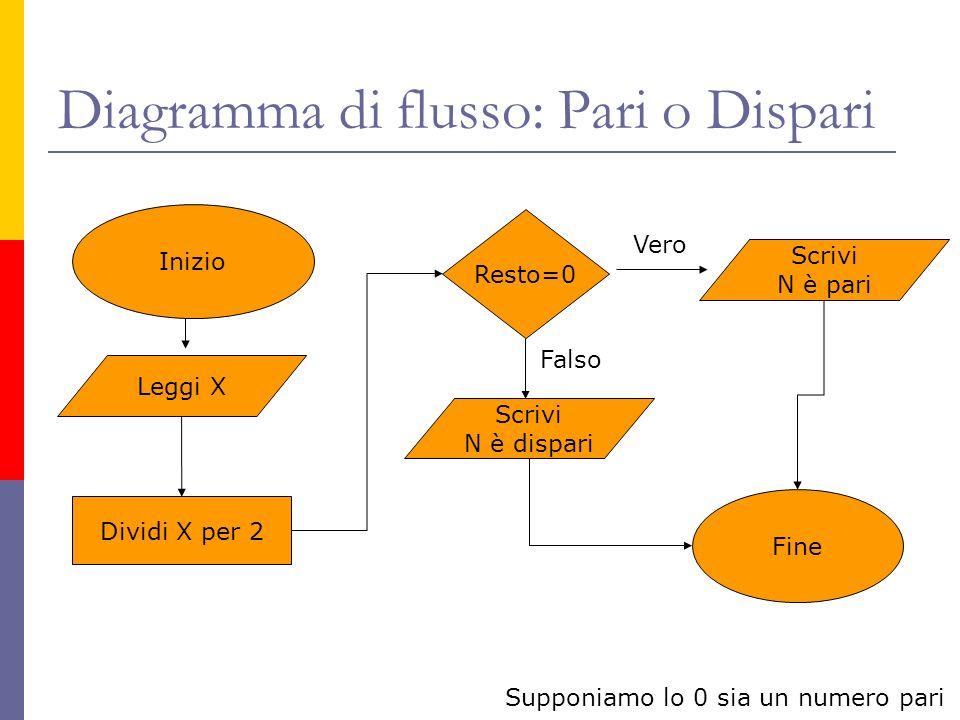 Diagramma di flusso: Pari o Dispari Inizio Leggi X Dividi X per 2 Resto=0 Scrivi N è pari Scrivi N è dispari Vero Supponiamo lo 0 sia un numero pari F