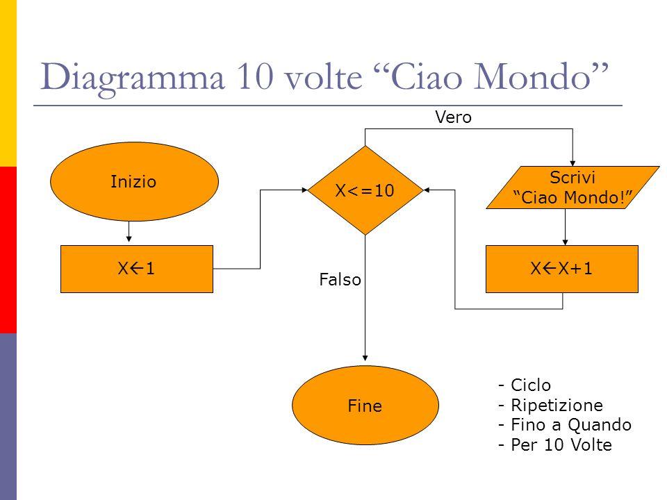 Diagramma 10 volte Ciao Mondo Inizio X 1 X<=10 Scrivi Ciao Mondo! Vero Falso Fine X X+1 - Ciclo - Ripetizione - Fino a Quando - Per 10 Volte