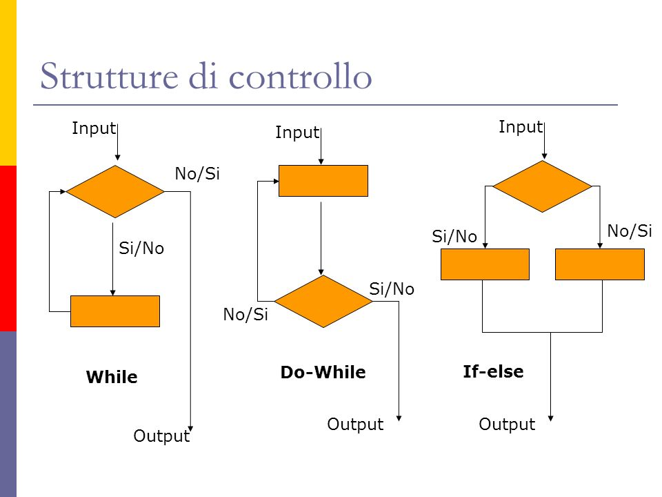 Strutture di controllo While Do-While If-else No/Si Si/No Input Output Input No/Si Si/No No/Si Output Input
