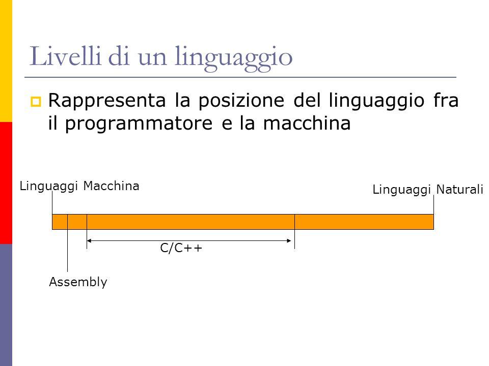 Livelli di un linguaggio Rappresenta la posizione del linguaggio fra il programmatore e la macchina Linguaggi Macchina Assembly C/C++ Linguaggi Natura