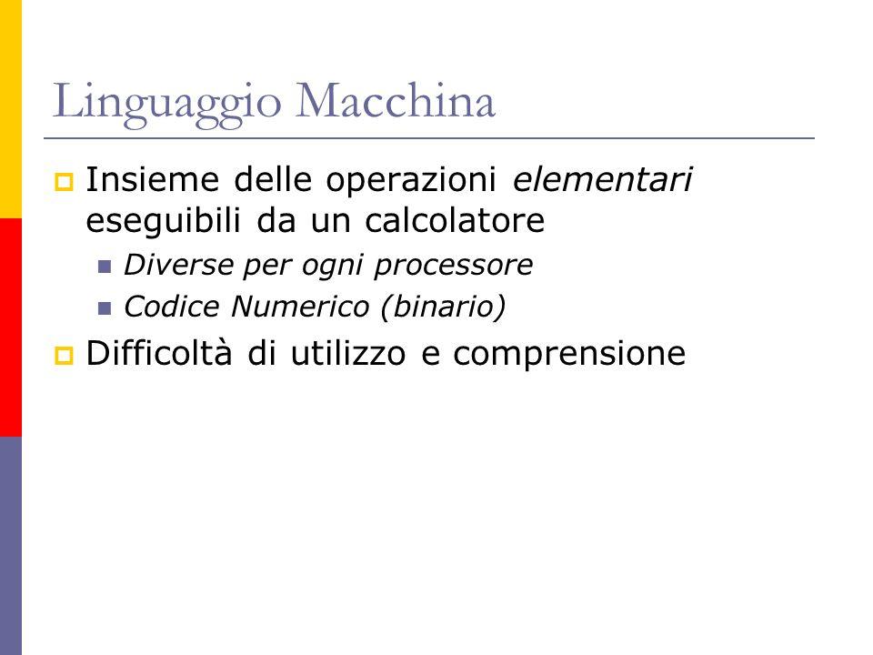 Linguaggio Macchina Insieme delle operazioni elementari eseguibili da un calcolatore Diverse per ogni processore Codice Numerico (binario) Difficoltà