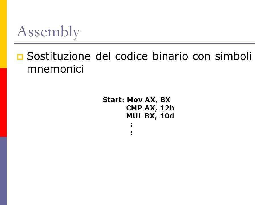 Assembly Sostituzione del codice binario con simboli mnemonici Start: Mov AX, BX CMP AX, 12h MUL BX, 10d :