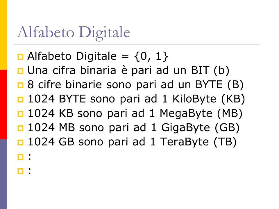 Alfabeto Digitale Alfabeto Digitale = {0, 1} Una cifra binaria è pari ad un BIT (b) 8 cifre binarie sono pari ad un BYTE (B) 1024 BYTE sono pari ad 1