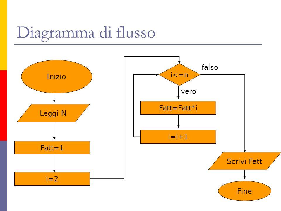 Diagramma di flusso Inizio Leggi N Fatt=1 i=2 i<=n Fatt=Fatt*i i=i+1 vero falso Scrivi Fatt Fine