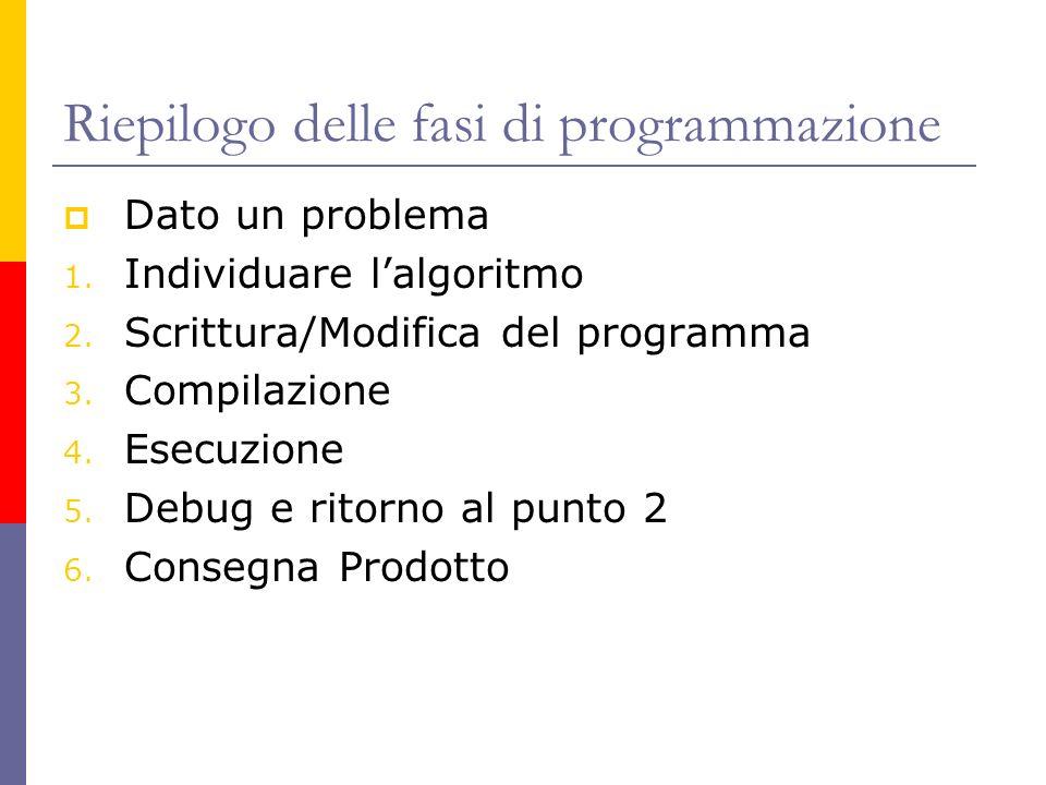 Riepilogo delle fasi di programmazione Dato un problema 1. Individuare lalgoritmo 2. Scrittura/Modifica del programma 3. Compilazione 4. Esecuzione 5.