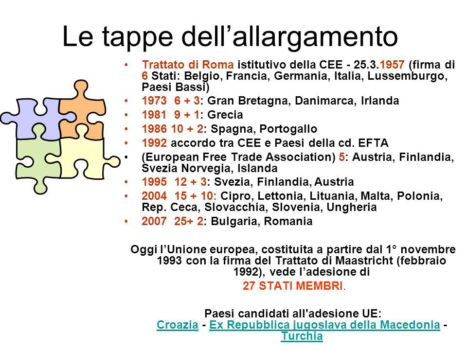 Le tappe dellallargamento Trattato di Roma istitutivo della CEE - 25.3.1957 (firma di 6 Stati: Belgio, Francia, Germania, Italia, Lussemburgo, Paesi Bassi) 1973 6 + 3: Gran Bretagna, Danimarca, Irlanda 1981 9 + 1: Grecia 1986 10 + 2: Spagna, Portogallo 1992 accordo tra CEE e Paesi della cd.